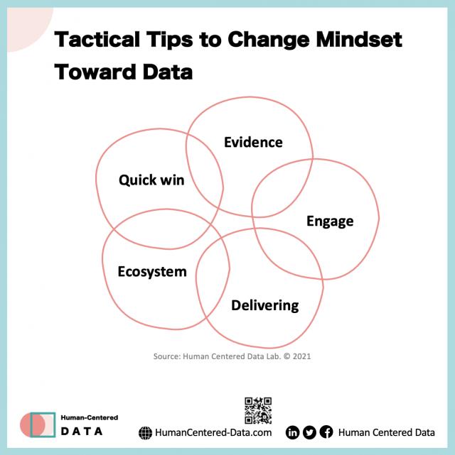 Tactical Tips to Change Mindset Toward Data