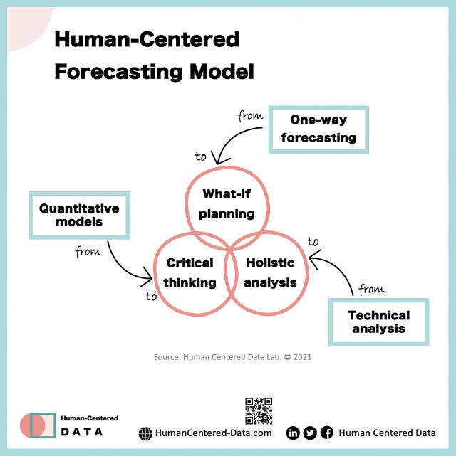Human-Centered Data Forecasting