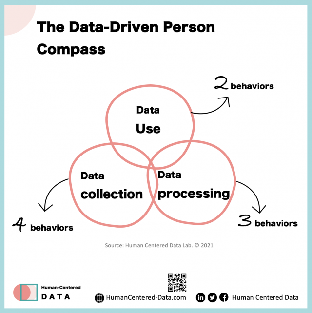Data-Driven Person