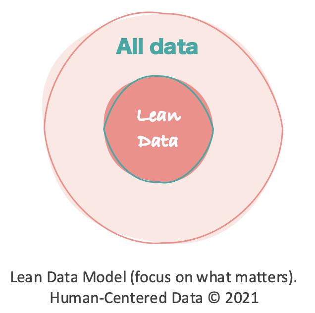 Lean Data Model. Human-Centered Data