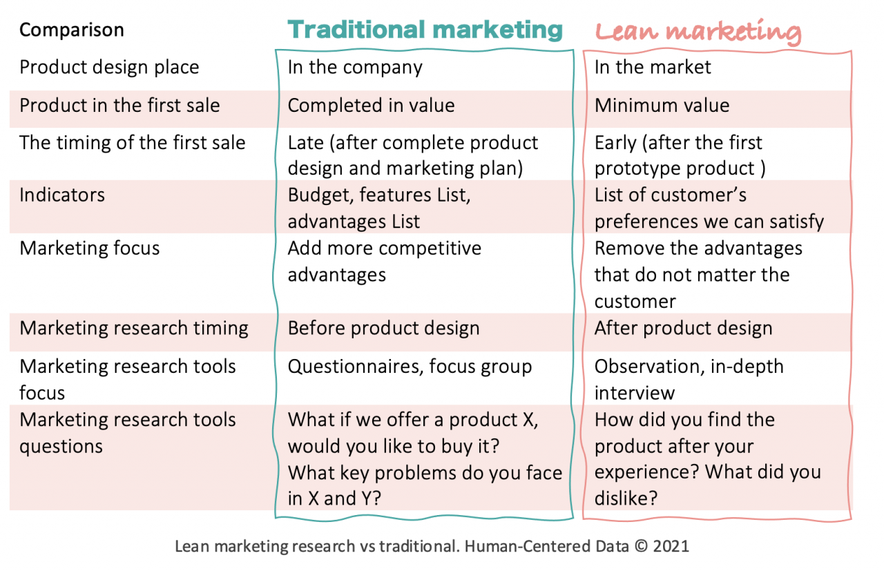 Lean marketing research vs traditional. Human-Centered Data ©