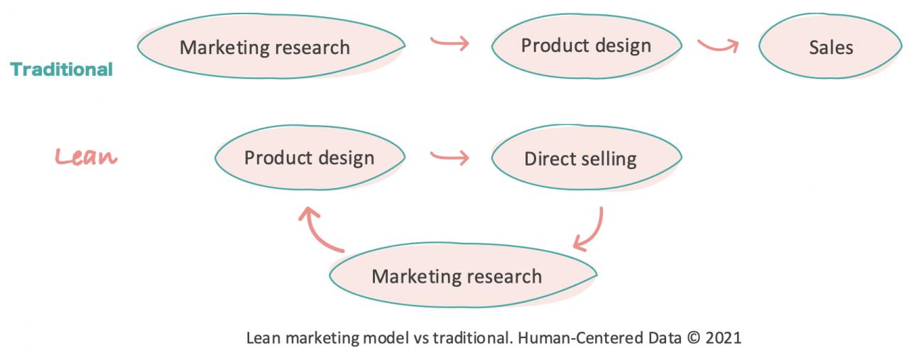 Lean marketing model. Human-Centered Data