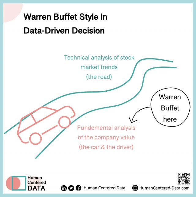 Warren Buffet Style in Data-Driven Decision